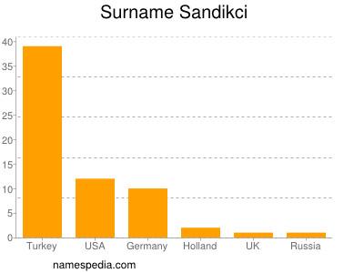 Surname Sandikci