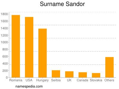 Surname Sandor