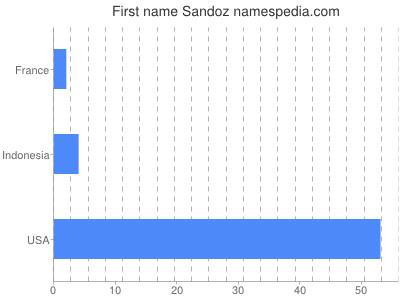 Given name Sandoz