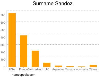 Surname Sandoz