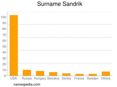 Surname Sandrik