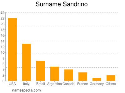 Surname Sandrino