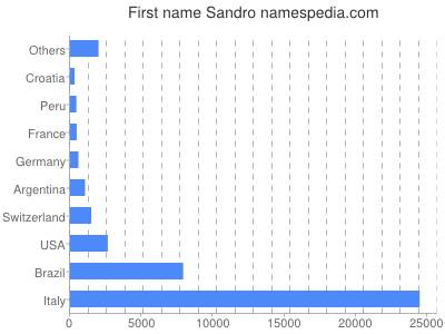 prenom Sandro
