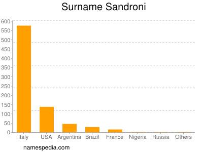 Surname Sandroni