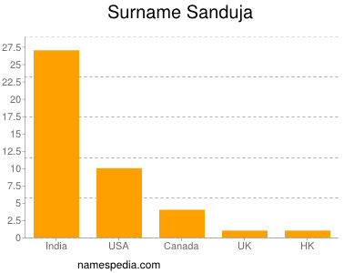 Surname Sanduja