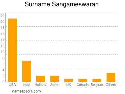 Surname Sangameswaran