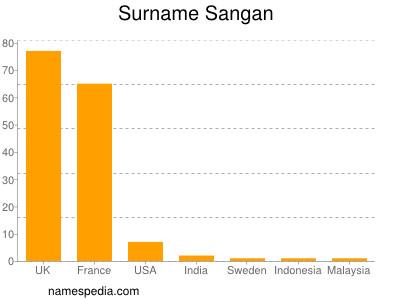 Surname Sangan
