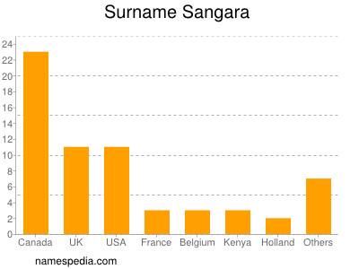 nom Sangara