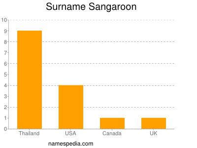 Surname Sangaroon