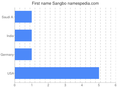 Given name Sangbo