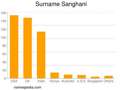 nom Sanghani