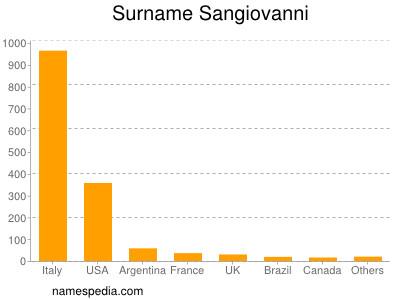 Surname Sangiovanni