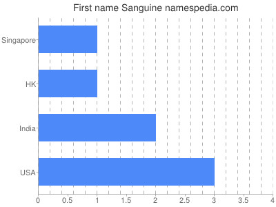 Given name Sanguine