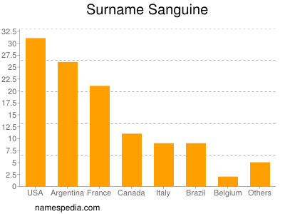 Surname Sanguine
