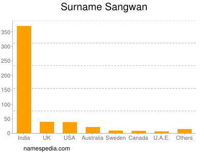 sangwan name