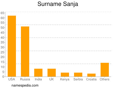 Surname Sanja