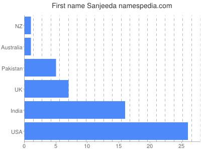 Given name Sanjeeda