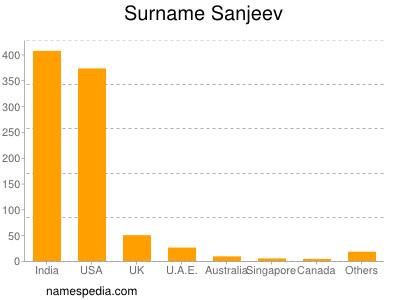Surname Sanjeev