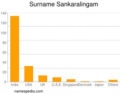 Surname Sankaralingam