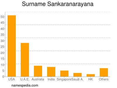 Familiennamen Sankaranarayana