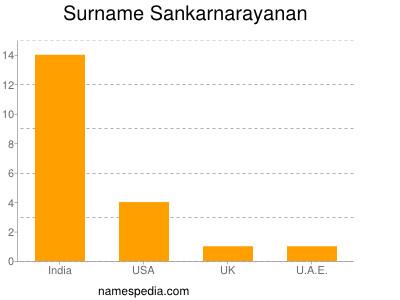 Surname Sankarnarayanan