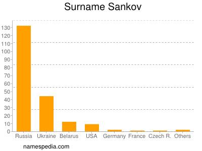Surname Sankov