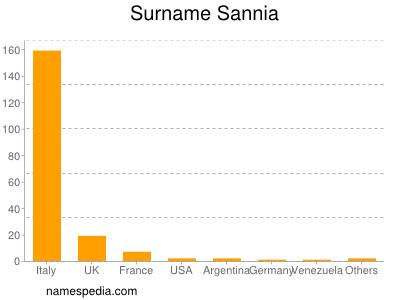 Familiennamen Sannia