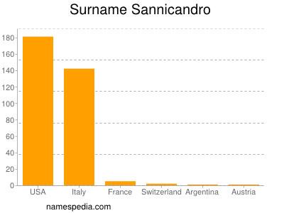 Surname Sannicandro
