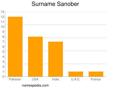 Surname Sanober