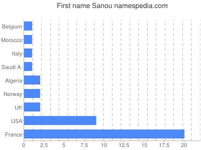 Vornamen Sanou