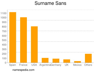 Surname Sans