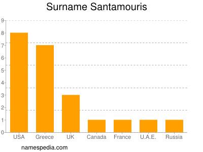 Surname Santamouris