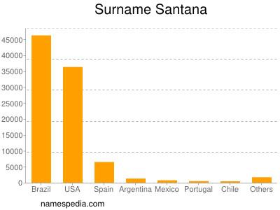 Surname Santana