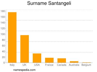 Surname Santangeli