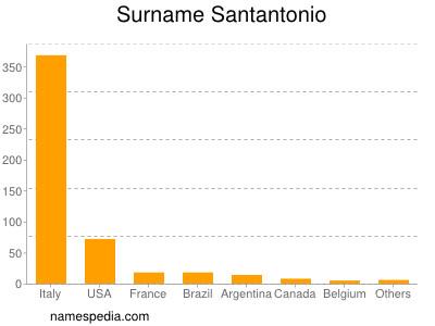 Familiennamen Santantonio