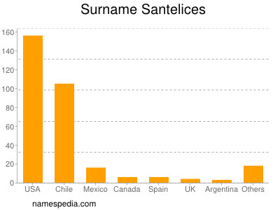 Surname Santelices
