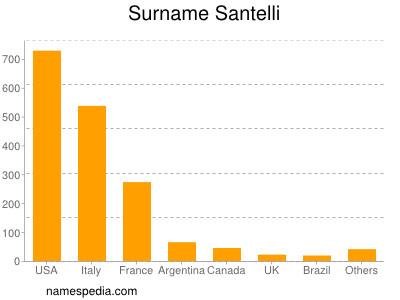 Surname Santelli