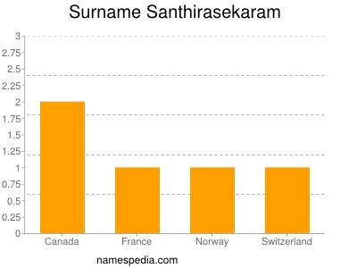 Surname Santhirasekaram