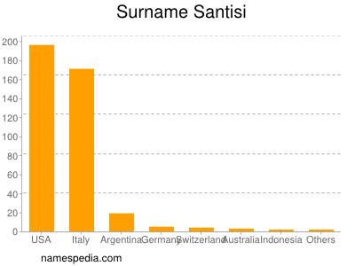 Surname Santisi