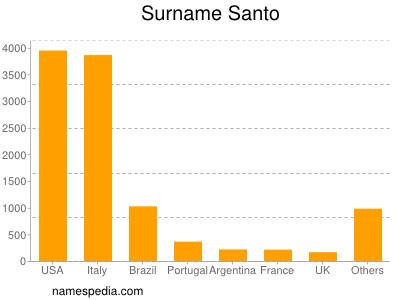 Surname Santo