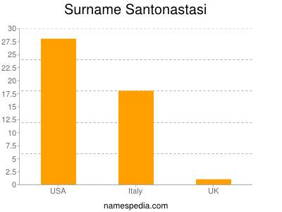 Surname Santonastasi