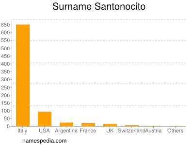 Surname Santonocito