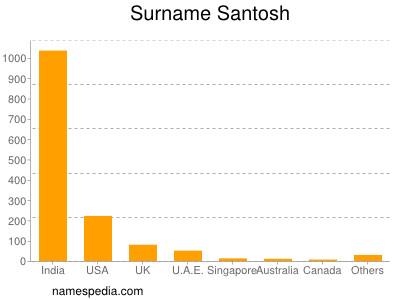 Surname Santosh