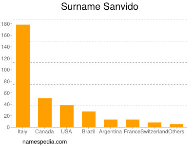 Surname Sanvido