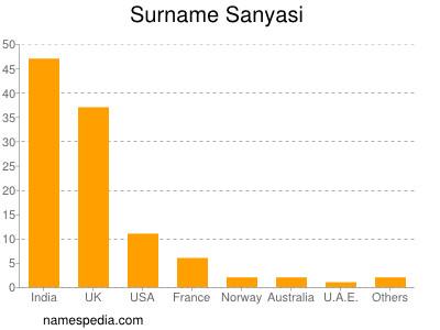 sanyasi name