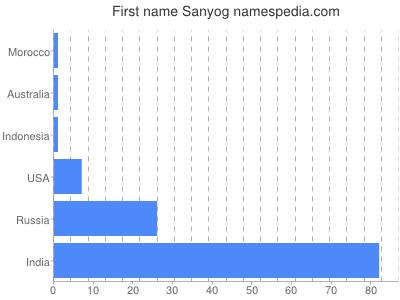 Given name Sanyog