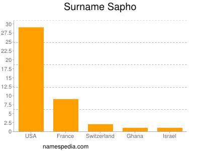 Familiennamen Sapho