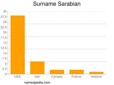 Surname Sarabian