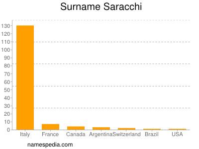 Surname Saracchi