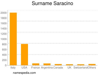 Familiennamen Saracino